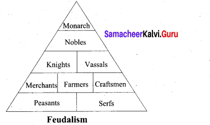 The Middle Ages Class 9 Samacheer Kalvi