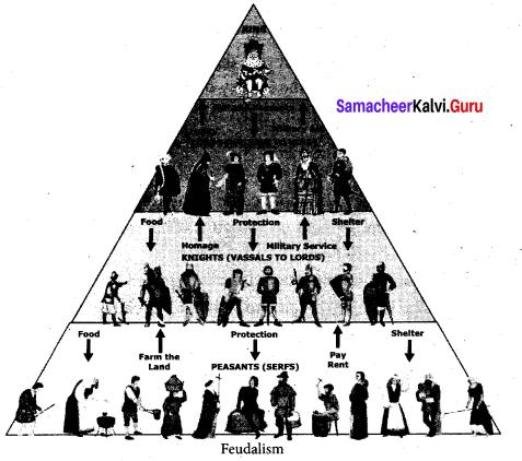 Samacheer Kalvi 9th Social Guide