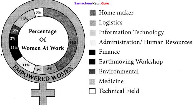 10th Samacheer English Guide 3 Empowered Women Navigating The World