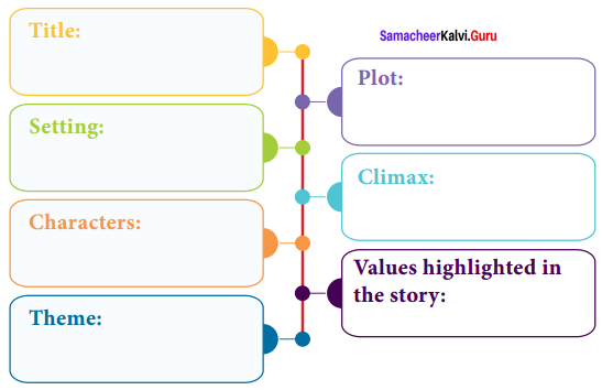 Samacheer Kalvi 10th English Solutions Supplementary Chapter 6 The Little Hero of Holland 1