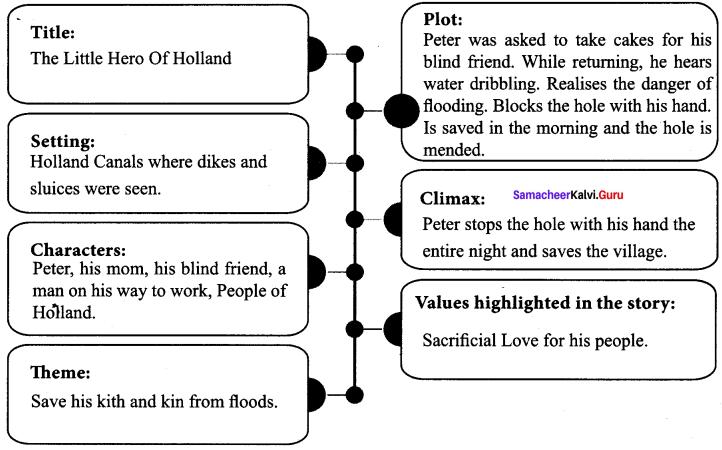 Samacheer Kalvi 10th English Solutions Supplementary Chapter 6 The Little Hero of Holland 2