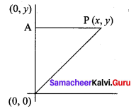 Samacheer Kalvi 11th Maths Solutions Chapter 6 Two Dimensional Analytical Geometry Ex 6.5 1