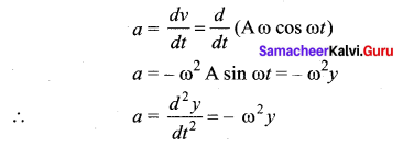 Samacheer Kalvi 11th Physics Solutions Chapter 10 Oscillations 128