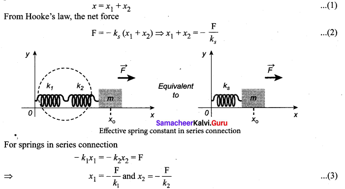 Samacheer Kalvi 11th Physics Solutions Chapter 10 Oscillations 135