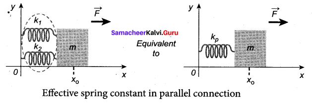 Samacheer Kalvi 11th Physics Solutions Chapter 10 Oscillations 142