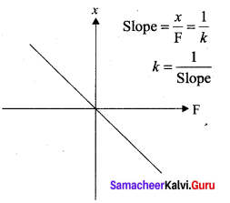 Samacheer Kalvi 11th Physics Solutions Chapter 10 Oscillations 61