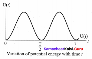 Samacheer Kalvi 11th Physics Solutions Chapter 10 Oscillations 79