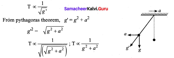 Samacheer Kalvi 11th Physics Solutions Chapter 10 Oscillations 8
