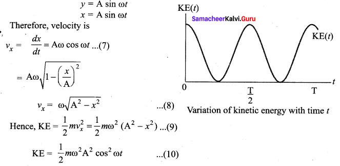 Samacheer Kalvi 11th Physics Solutions Chapter 10 Oscillations 85