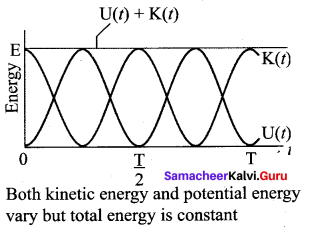 Samacheer Kalvi 11th Physics Solutions Chapter 10 Oscillations 87