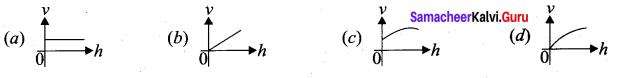 Samacheer Kalvi 11th Physics Solutions Chapter 11 Waves 15