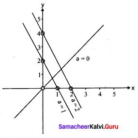 Samacheer Kalvi 11th Physics Solutions Chapter 11 Waves 22