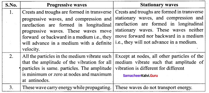 Samacheer Kalvi 11th Physics Solutions Chapter 11 Waves 23