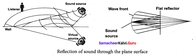 Samacheer Kalvi 11th Physics Solutions Chapter 11 Waves 37