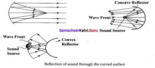 Samacheer Kalvi 11th Physics Solutions Chapter 11 Waves 38