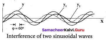 Samacheer Kalvi 11th Physics Solutions Chapter 11 Waves 4611