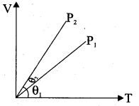Samacheer Kalvi 11th Physics Solutions Chapter 8 Heat and Thermodynamics 270