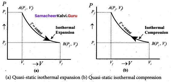 Samacheer Kalvi 11th Physics Solutions Chapter 8 Heat and Thermodynamics 32