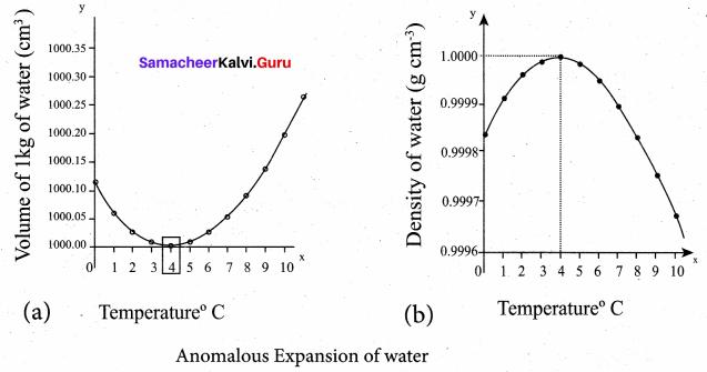 Samacheer Kalvi 11th Physics Solutions Chapter 8 Heat and Thermodynamics 421