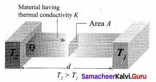 Samacheer Kalvi 11th Physics Solutions Chapter 8 Heat and Thermodynamics 4612