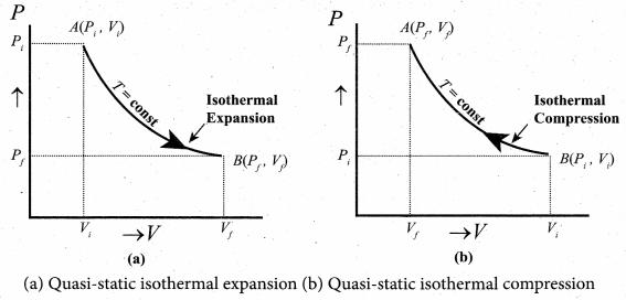 Samacheer Kalvi 11th Physics Solutions Chapter 8 Heat and Thermodynamics 561