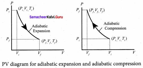 Samacheer Kalvi 11th Physics Solutions Chapter 8 Heat and Thermodynamics 70