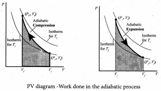 Samacheer Kalvi 11th Physics Solutions Chapter 8 Heat and Thermodynamics 731