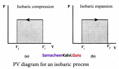 Samacheer Kalvi 11th Physics Solutions Chapter 8 Heat and Thermodynamics 77
