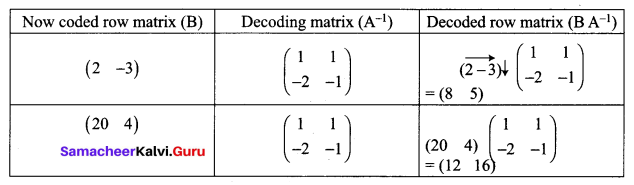 Samacheer Kalvi 12th Maths Solutions Chapter 1 Applications of Matrices and Determinants Ex 1.1 Q15.1