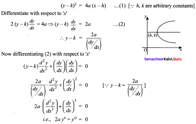 Samacheer Kalvi 12th Maths Solutions Chapter 10 Ordinary Differential Equations Ex 10.3 6