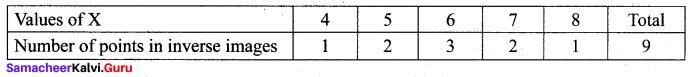 Samacheer Kalvi 12th Maths Solutions Chapter 11 Probability Distributions Ex 11.1 5