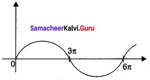 Samacheer Kalvi 12th Maths Solutions Chapter 4 Inverse Trigonometric Functions Ex 4.1 Q3.1