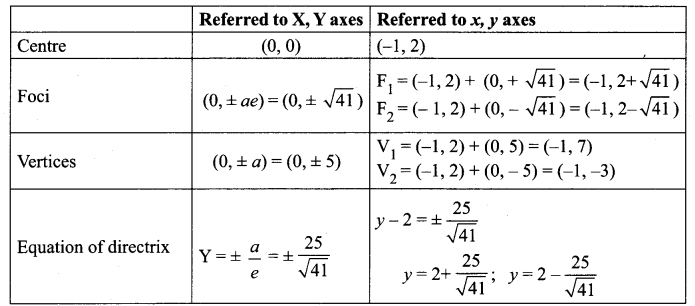 Samacheer Kalvi 12th Maths Solutions Chapter 5 Two Dimensional Analytical Geometry - II Ex 5.2 22