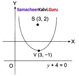 Samacheer Kalvi 12th Maths Solutions Chapter 5 Two Dimensional Analytical Geometry - II Ex 5.2 40