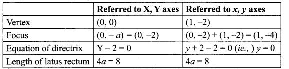 Maths Solutions For Class 12 State Board Samacheer Kalvi