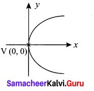 Samacheer Kalvi Class 12 Physics Solutions 5 Two Dimensional Analytical Geometry - II Ex 5.5