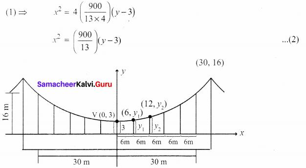 Physics Class 12 Samacheer Kalvi Solutions 5 Two Dimensional Analytical Geometry - II Ex 5.5