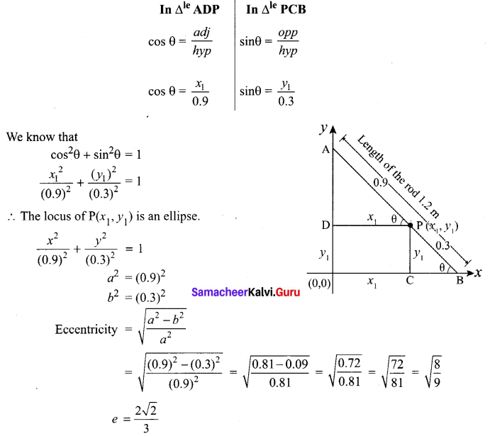 Samacheer 12th Physics Solutions 5 Two Dimensional Analytical Geometry - II Ex 5.5