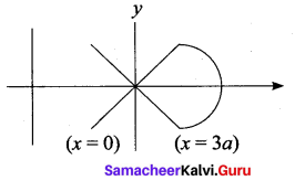 Samacheer Kalvi 12th Maths Solutions Chapter 8 Differentials and Partial Derivatives Ex 8.8 37