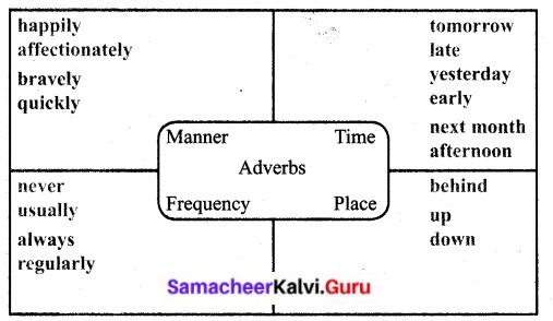 Samacheer Kalvi 6th English Solutions Term 3 Prose Chapter 2 That Sunday Morning 8