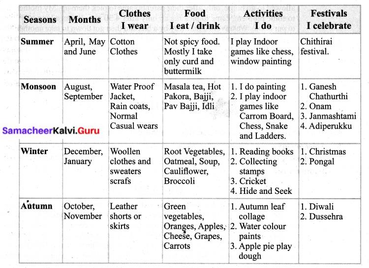 Samacheer Kalvi 6th English Solutions Term 3 Supplementary Chapter 1 A Childhood in Malabar A Memoir 1
