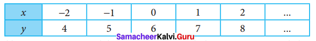 Samacheer Kalvi 7th Maths Solutions Term 2 Chapter 5 Information Processing Ex 5.3 1