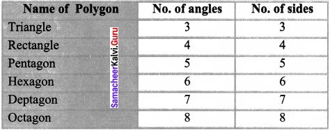 Samacheer Kalvi 8th Maths Solutions Term 2 Chapter 2 Algebra Ex 2.5 112