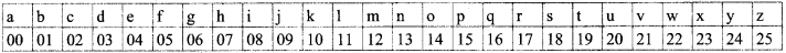 Samacheer Kalvi 8th Maths Solutions Term 2 Chapter 4 Information Processing Ex 4.3 17