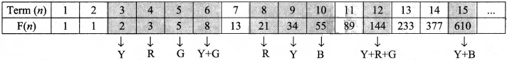 Samacheer Kalvi 8th Maths Solutions Term 2 Chapter 4 Information Processing Intext Questions 5