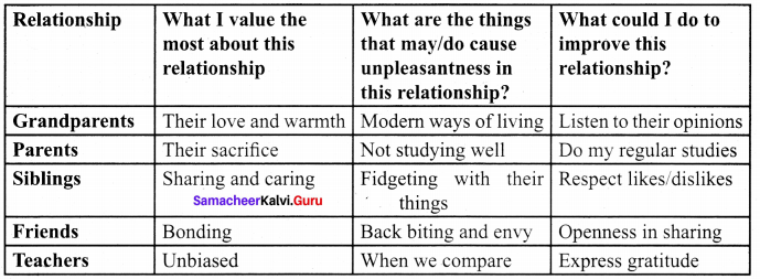 Samacheer Kalvi 9th English Solutions Poem Chapter 7 The Stick-together families 4