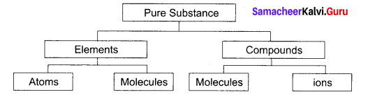 9th Science Matter Around Us Answers Samacheer Kalvi