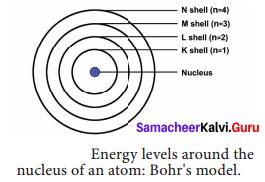 Atomic Structure Class 9 Samacheer Kalvi