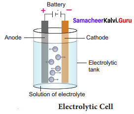 Samacheer Kalvi 9th Science Solutions Chapter 16 Applied Chemistry 1