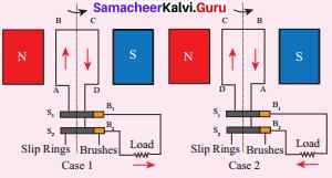 Chapter 5 Magnetism And Electromagnetism Samacheer Kalvi